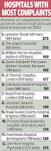 Hospitals with most complaints