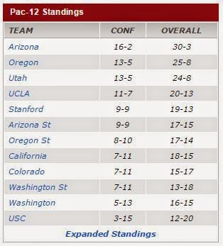Pac12 standings as of Mar 14 2015