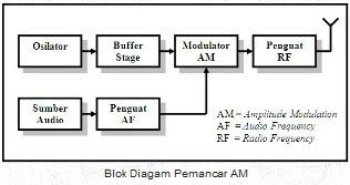 Transmitter and receiver am superheterodyne electronic circuit transmitter and receiver am superheterodyne ccuart Gallery