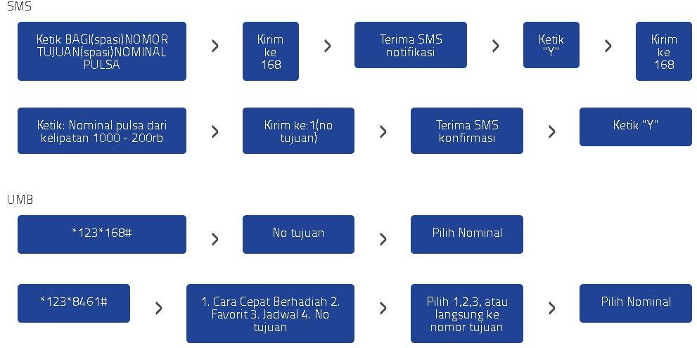 Cara Terbaru Transfer Pulsa Untuk Sesama Oprator All Provider Android Kitta