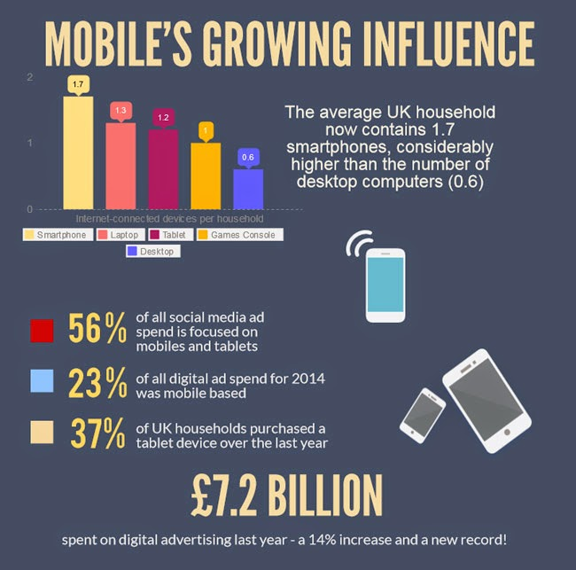 Digital Mobile Advertising Adspend IAB Report