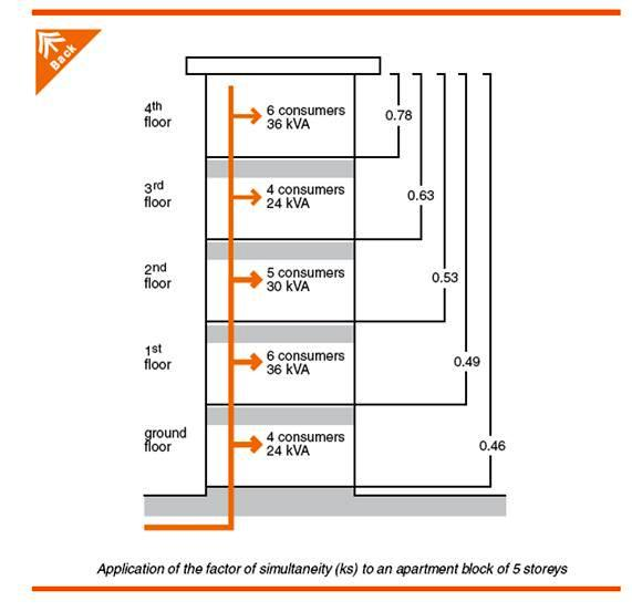 Electrical Load Estimation – Part One ~ Electrical Knowhow