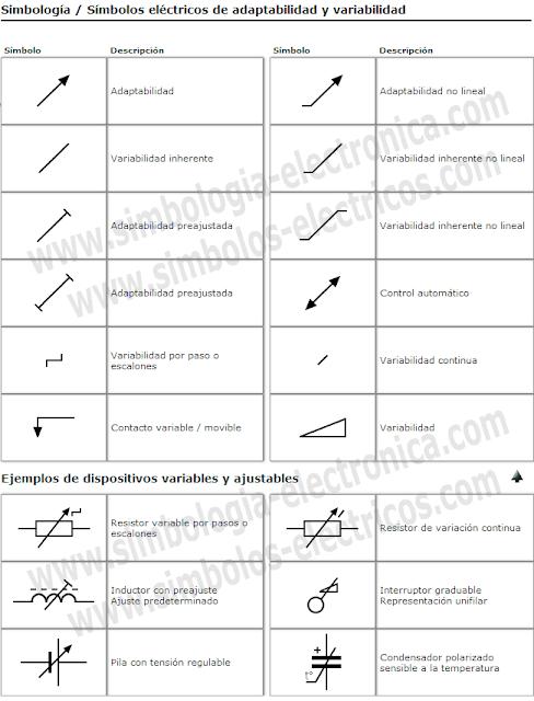 Símbolos eléctricos de la adaptabilidad y variabilidad