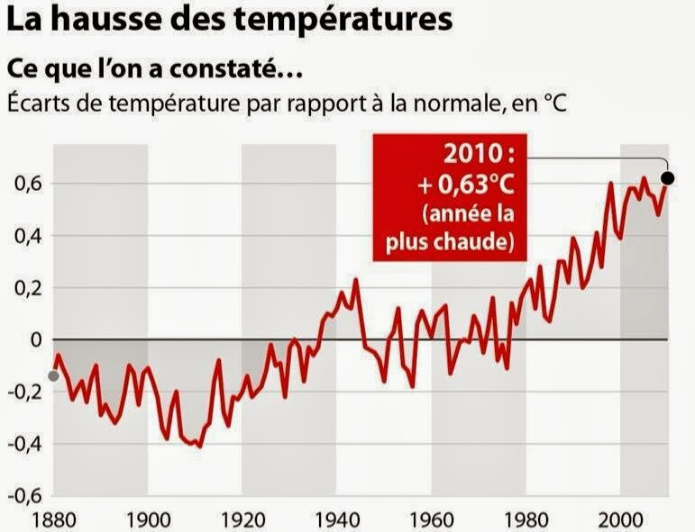 Septembre 2013 a perdre la raison - Comment calculer la temperature ...