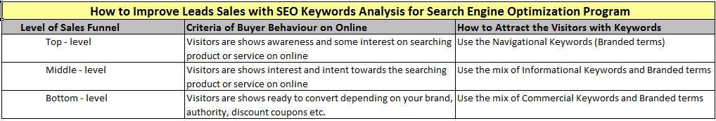 SEO Keywords Analysis for SEO campaign ROI