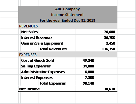 koi financial statement Atlanta koi club 4 financial statements for the year ending december 31, 2009 (unaudited) income statement total income $25,55750.