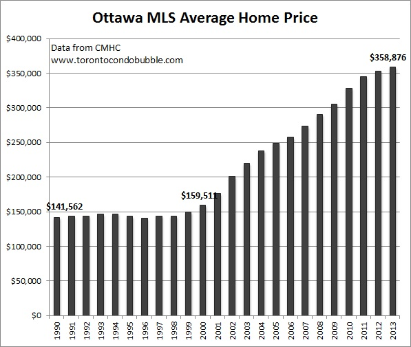 ottawa housing bubble and average home price graph