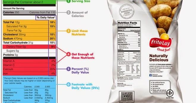 Fakta dan Mitos Informasi Nilai Gizi Pada Produk Makanan