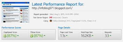 Blog Info, performa blog
