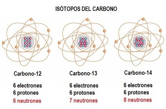 Resultado de imagen de Carbono 12 y Oxígeno 16