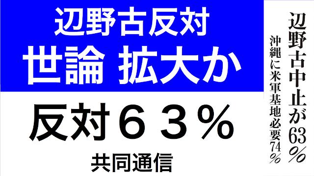共同通信の戦後70年に関する世論調査が2015年7月22日報じられた。辺野古に関する世論調査では、中止が63%と報じられている。沖縄タイムスの記事を引用して情勢を分析しておく。
