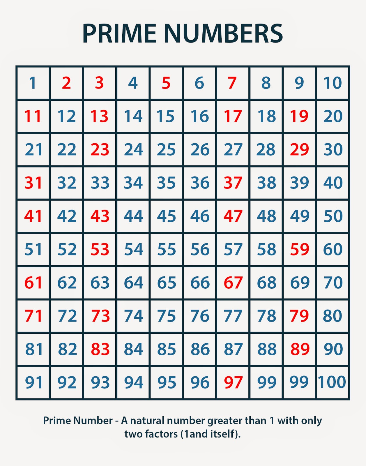 Prime Numbers Chart - MULTIPLICATION CHARTS