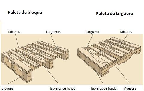 Plaen plasticos envasado y afines las paletas o parihuelas for Que es la veta de la madera
