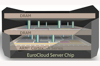 EuroCloud server project 3D chip