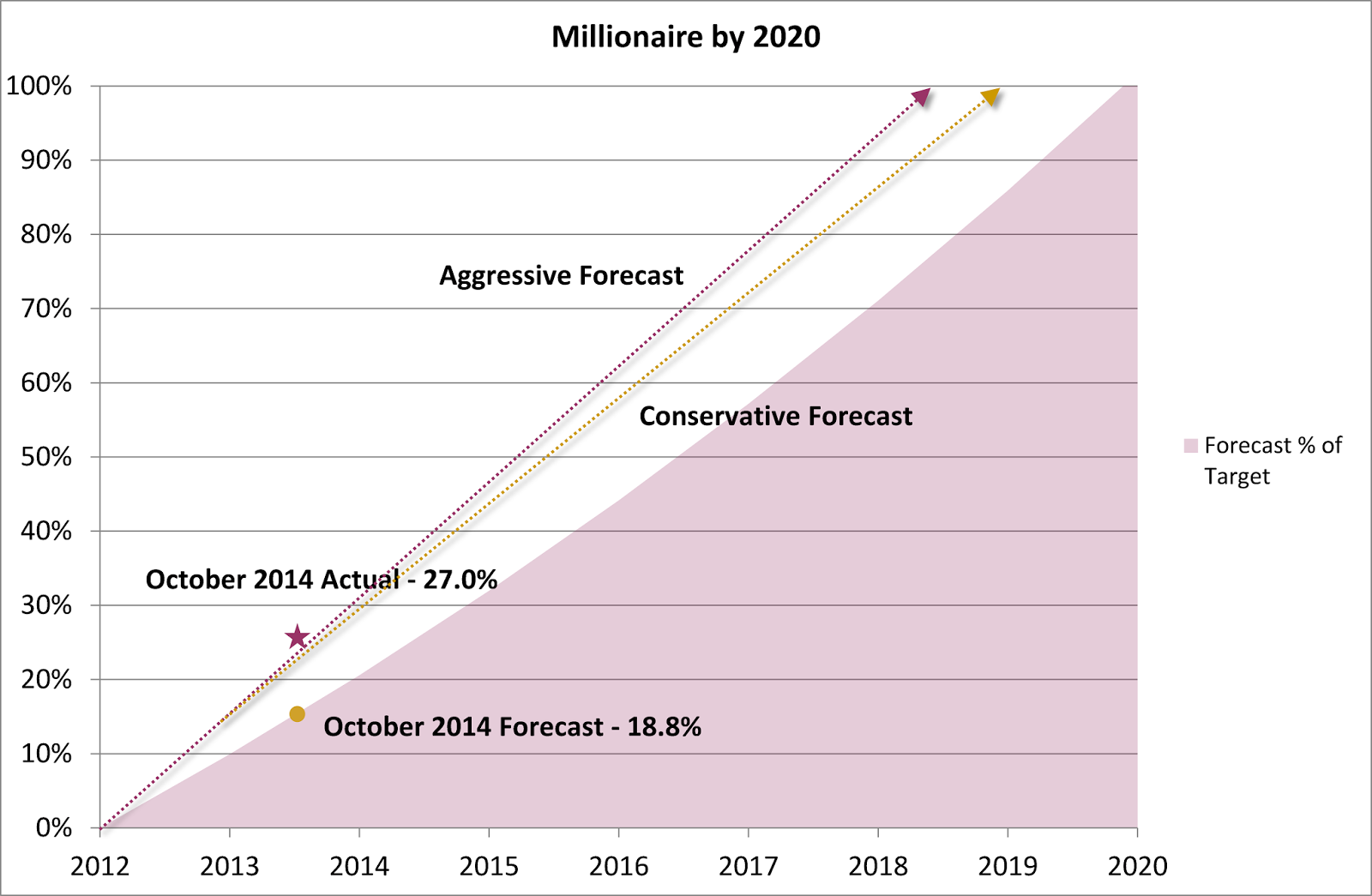 Millionaire by 2020 Plan – October 2014 Update