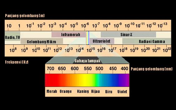 Apa yang dimaksud dengan radiasi? | KAMPUNG RADIOLOGY
