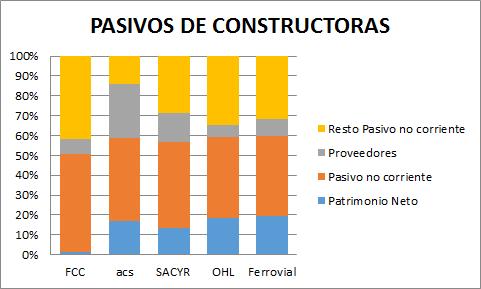 ACS, OHL, Ferrovial, FCC, Sacyr