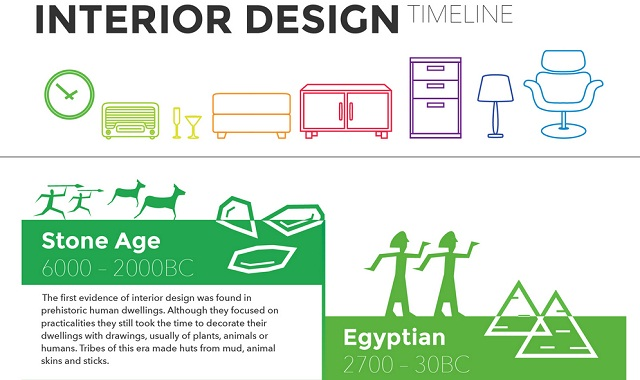Interior Design Timeline Infographic