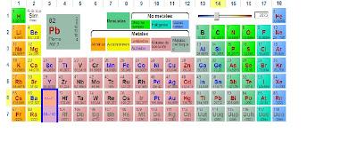 La pdimana uso de la pdi y creacin de unidades didcticas tabla peridica interactiva urtaz Images
