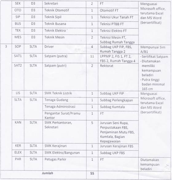 Lowongan Kerja Terbaru Universitas Negeri Yogyakarta (UNY) Untuk Lulusan SMA/SMK Sederajat, D3 dan S1 Banyak Posisi - Desember 2012