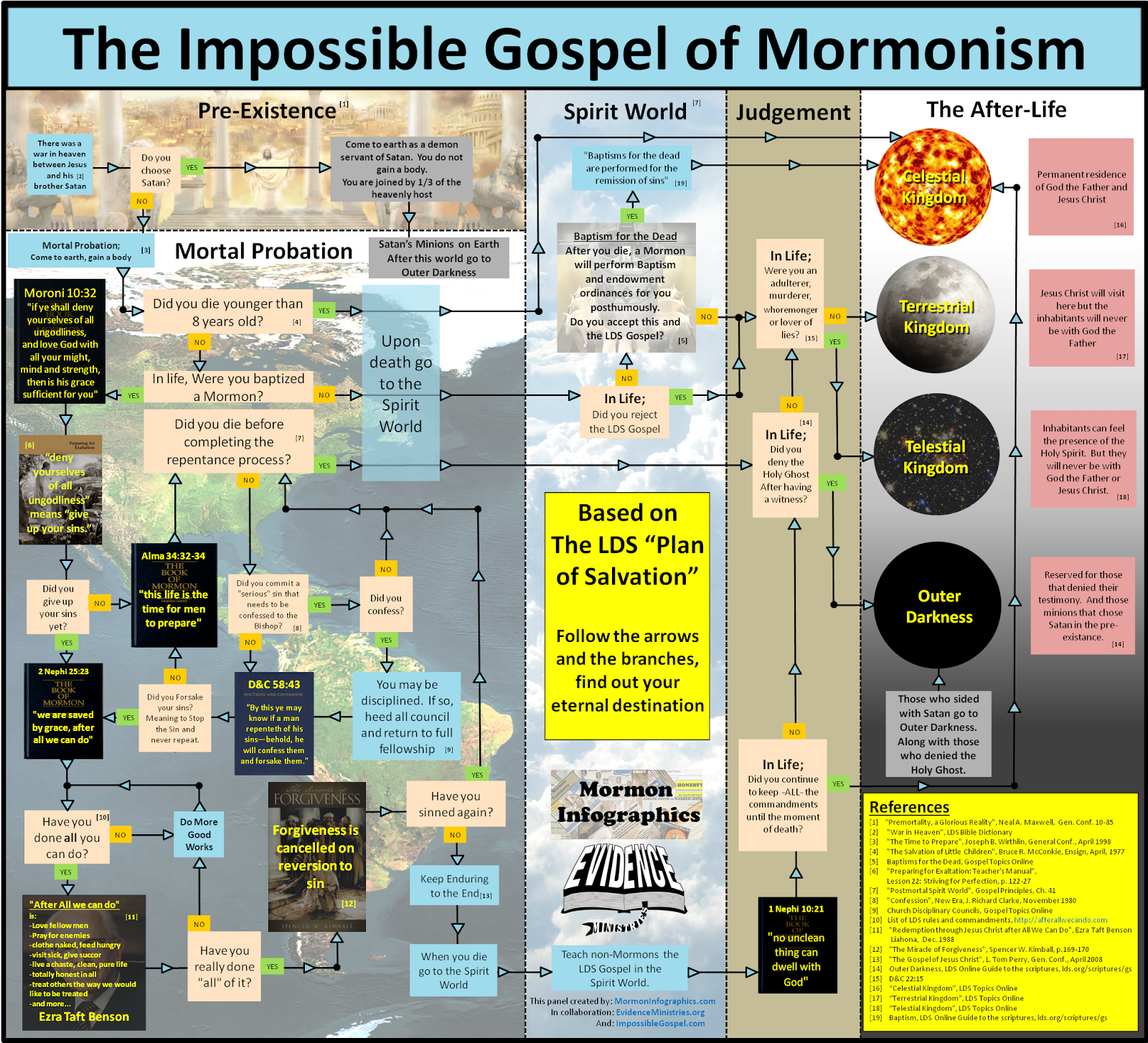 The Impossible Gospel of Mormonism; The Plan of Salvation