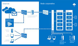 Consultoria em Microsoft Exchange Server