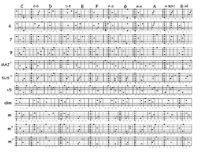 Вроде просили таблицу аккордов) да, может она сложновата, но тут много разных аккордов, что радует)