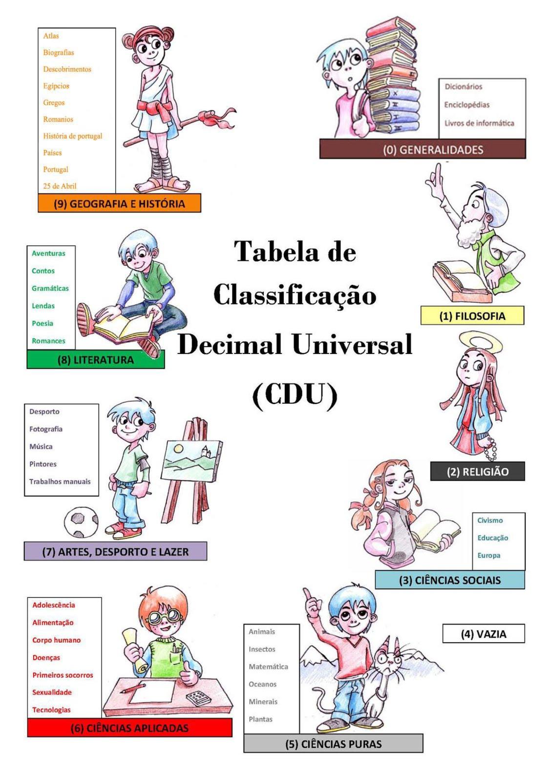 Tabela CDU