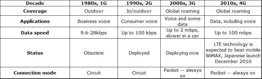 SSC Exams Prep: 1G, 2G , 3G, 4G how many G