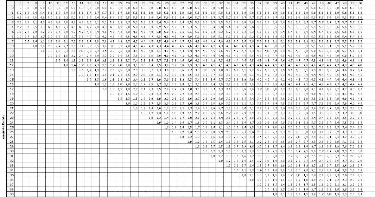 Markus meint notentabelle f r lehrer - Punkte diat tabelle ...