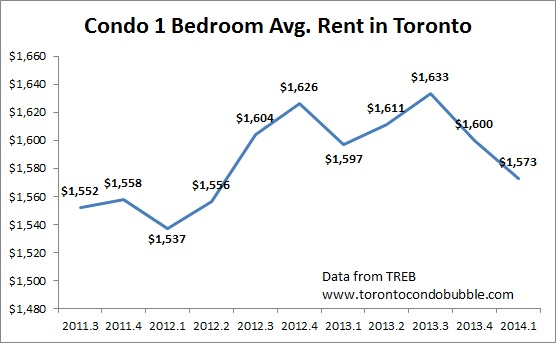 Latest Toronto Housing Market Stats April 2014 Toronto Condo Bubble