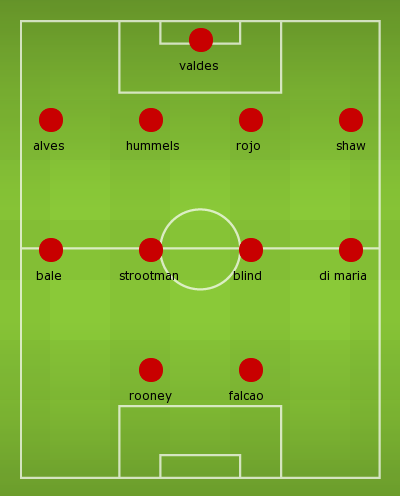 Manchester United Lineup for 2015-2016