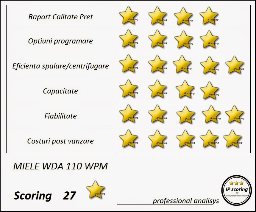 ip scoring miele wda 110 wpm incorporabile premium forum electrocasnice blog electrocasnice. Black Bedroom Furniture Sets. Home Design Ideas