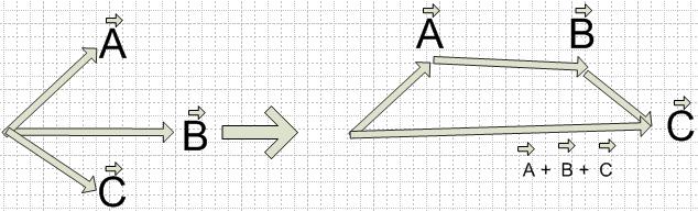 Cara Menghitung Vektor dan Beberapa Contoh Soal