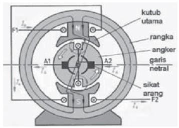 Image Result For Konstruksi Motor Dc