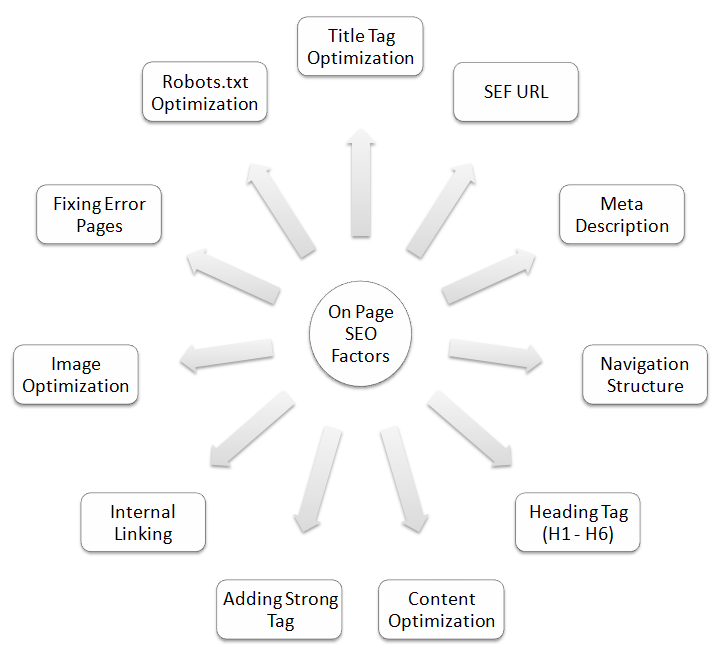 faktor seo on page