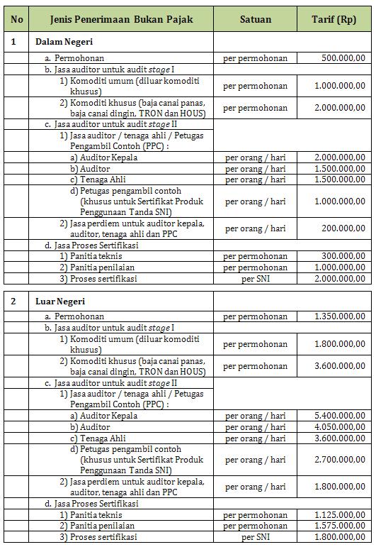 Biaya Sertifikasi Penggunaan tanda SNI