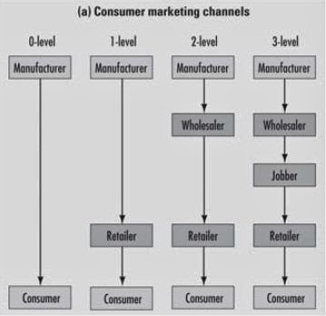 Levels of Distribution Channel ~ Manual of Marketing