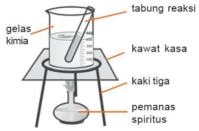 Kenaikan Titik Didih ∆tb Dan Penurunan Titik Beku ∆tf Larutan Contoh Soal Praktikum Kimia