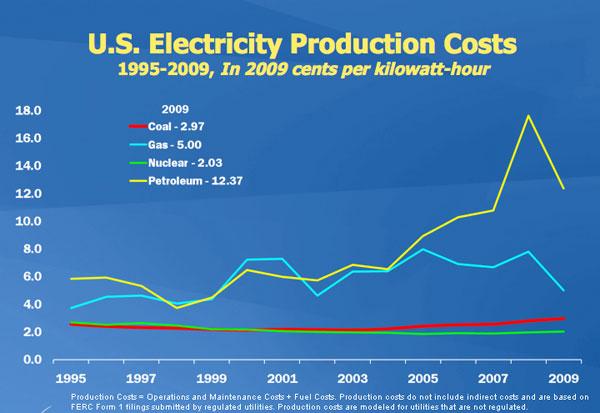 تكلفة إنتاج الكهرباء من مصادر متنوعة للطاقة في الولايات المتحدة الأمريكية 1995- 2009