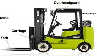 How  a forklift works