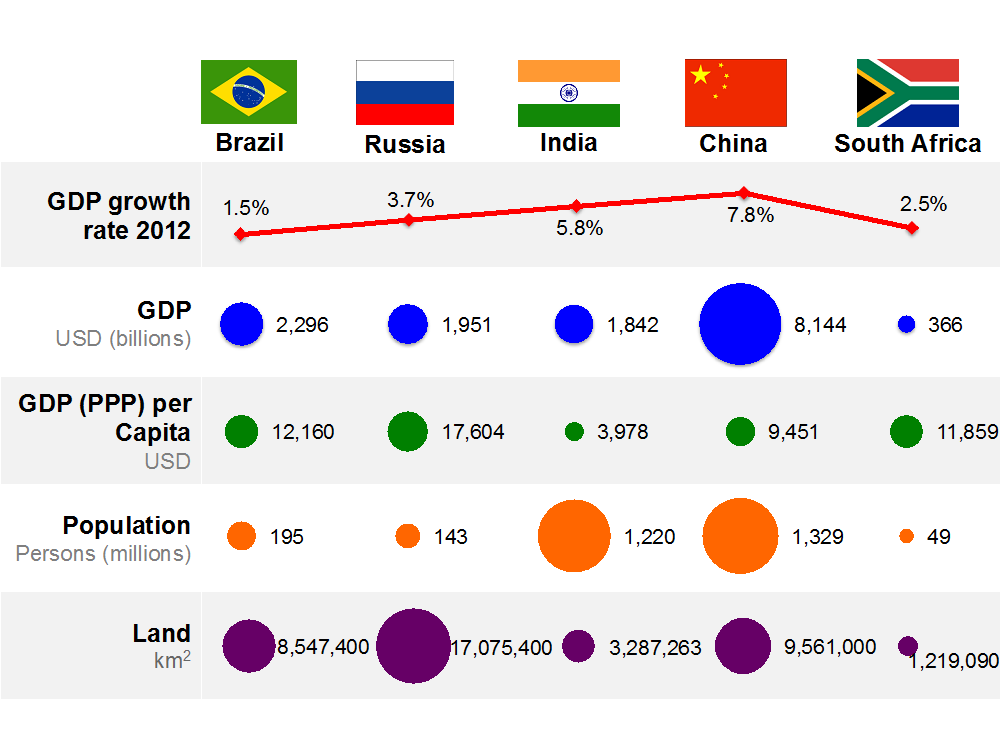 INTEL and Analysis: Could new BRICS bank rival IMF for top spot?