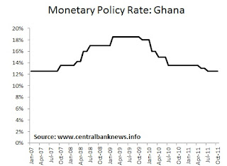 Central Bank News - Ghana Monetary Policy Rate