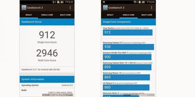 Hasil Pengujian ASUS Zenfone 2