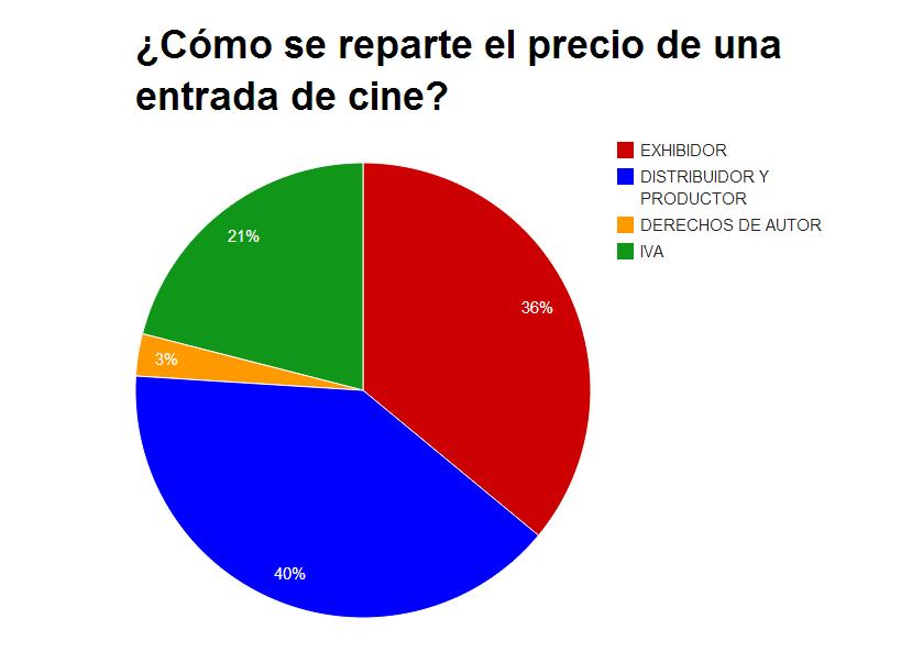 C mo se reparte el precio de una entrada de cine for Cine capitol precio entrada