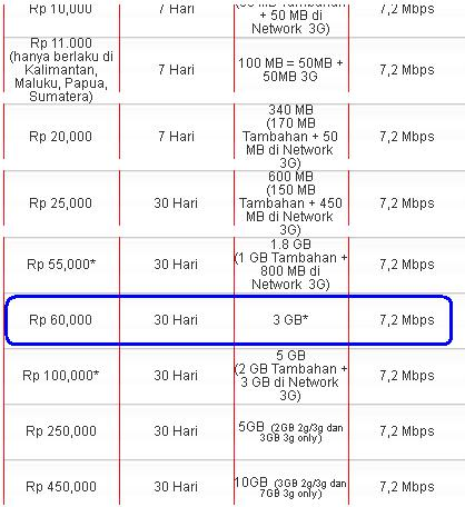 rekomendasi paket internet telkomsel flash simpati