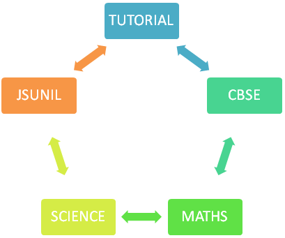 9th science and mathematics ncert solutions