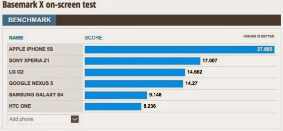 hasil benchmark nexus 5
