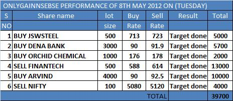 onlygain performance of 8th may 2012 on (tuesday)