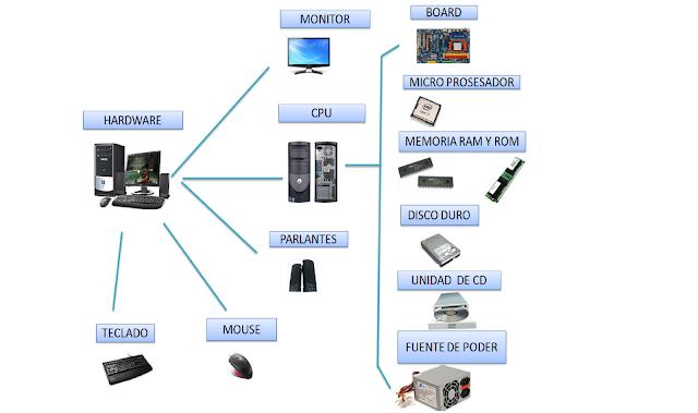 Estructura de una computadora: Hardware y Software